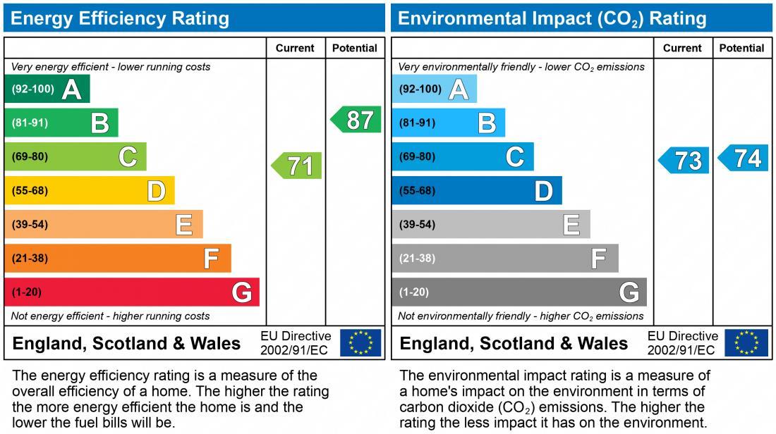 EPC Graph for Peveril Bank, Dawley Bank
