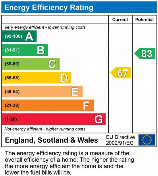 EPC Graph for LEEGOMERY, TELFORD,