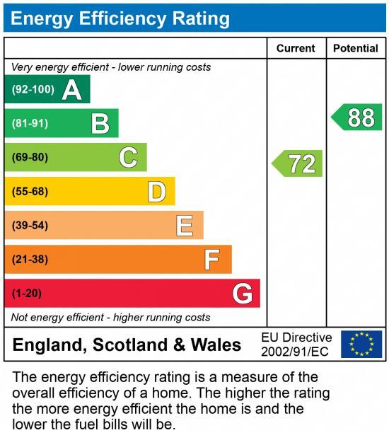 EPC Graph for Portley Road, Dawley