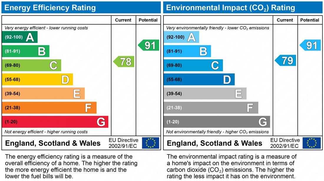 EPC Graph for Bray Lane, TF3 5HH