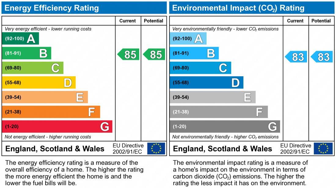 EPC Graph for Smallhill Road, TF4 2FW
