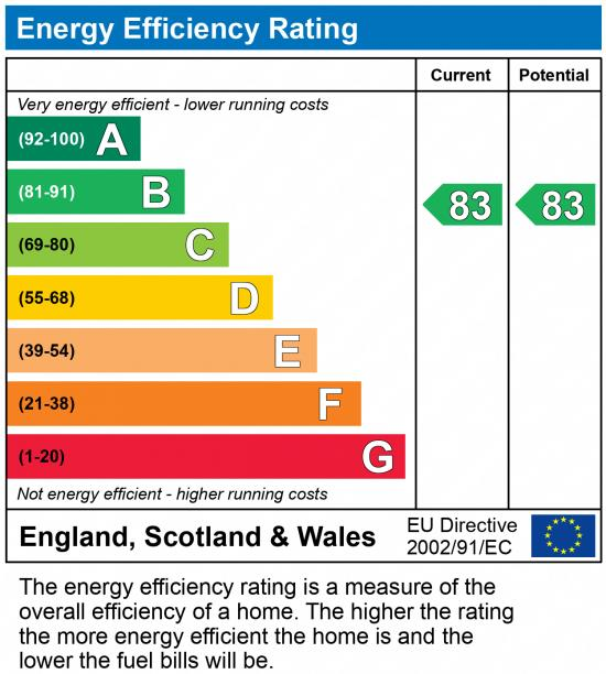 EPC Graph for The Fields, Donnington Wood