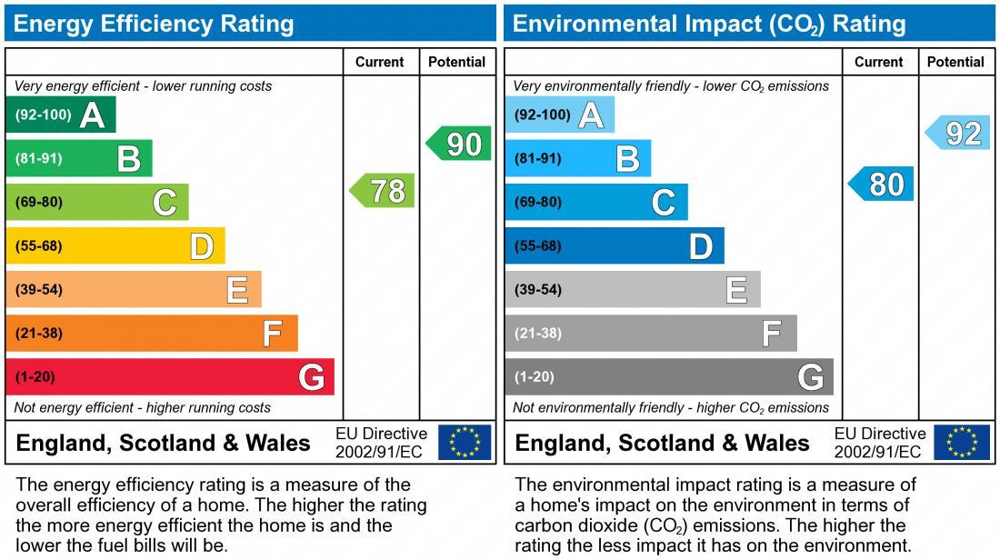 EPC Graph for Lineton Close, Lawley