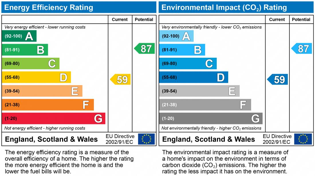 EPC Graph for 19 Ash Lea