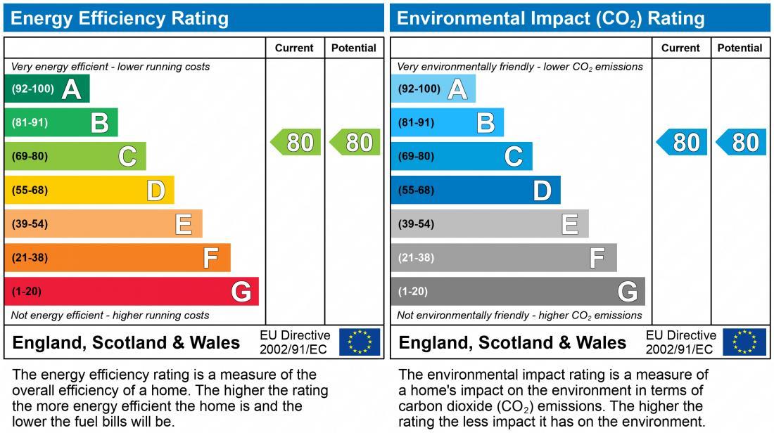 EPC Graph for Barrack Close, TF3 5BZ
