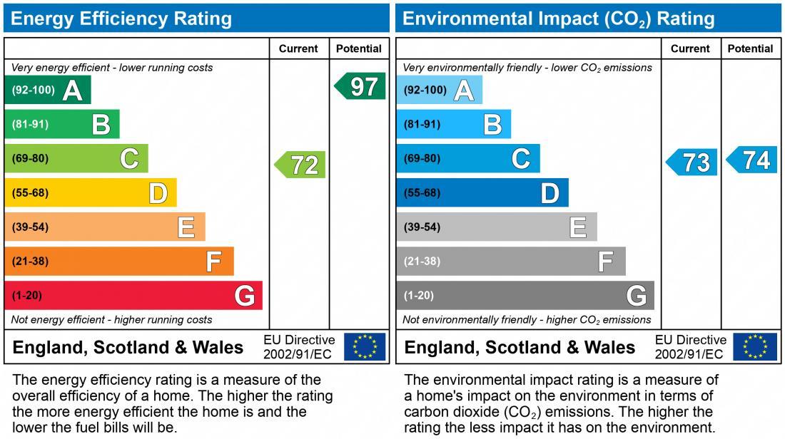 EPC Graph for Ivy House Paddocks, Ketley