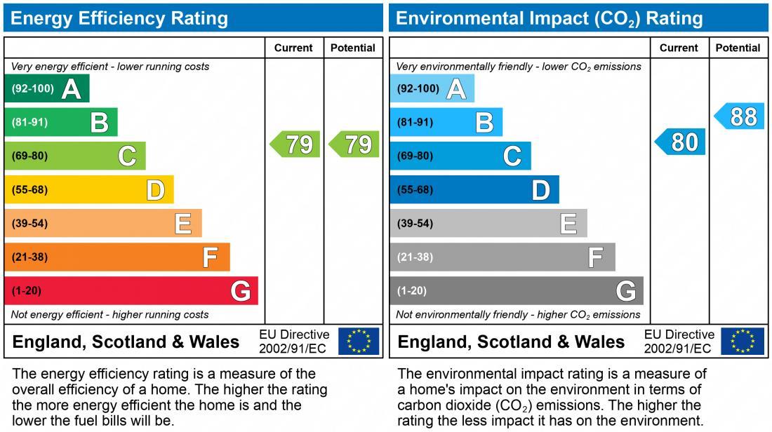 EPC Graph for Village Drive. Lawley