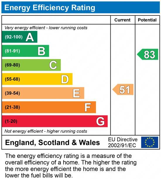 EPC Graph for Lawley Village
