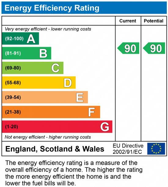 EPC Graph for Rays Meadow, Lightmoor