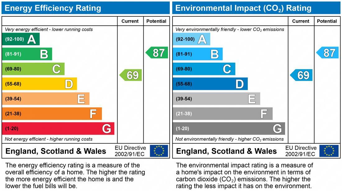 EPC Graph for 1 North Barn
