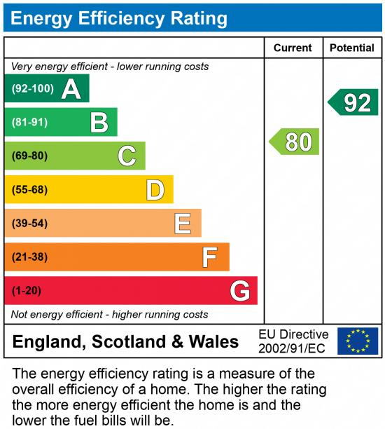 EPC Graph for Birchfield Way, Lawley